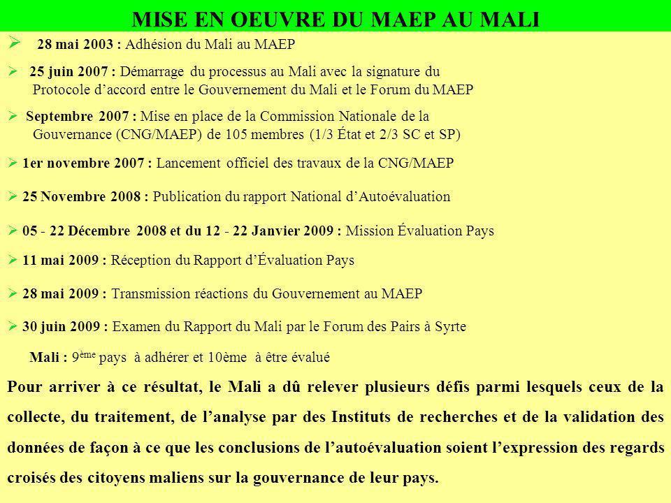 MISE EN OEUVRE DU MAEP AU MALI 28 mai 2003 : Adhésion du Mali au MAEP 25 juin 2007 : Démarrage du processus au Mali avec la signature du Protocole daccord entre le Gouvernement du Mali et le Forum du MAEP Septembre 2007 : Mise en place de la Commission Nationale de la Gouvernance (CNG/MAEP) de 105 membres (1/3 État et 2/3 SC et SP) 1er novembre 2007 : Lancement officiel des travaux de la CNG/MAEP 25 Novembre 2008 : Publication du rapport National dAutoévaluation 05 - 22 Décembre 2008 et du 12 - 22 Janvier 2009 : Mission Évaluation Pays 11 mai 2009 : Réception du Rapport dÉvaluation Pays 28 mai 2009 : Transmission réactions du Gouvernement au MAEP 30 juin 2009 : Examen du Rapport du Mali par le Forum des Pairs à Syrte Mali : 9 ème pays à adhérer et 10ème à être évalué Pour arriver à ce résultat, le Mali a dû relever plusieurs défis parmi lesquels ceux de la collecte, du traitement, de lanalyse par des Instituts de recherches et de la validation des données de façon à ce que les conclusions de lautoévaluation soient lexpression des regards croisés des citoyens maliens sur la gouvernance de leur pays.