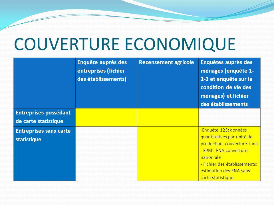 Sources des données du secteur informel Enquête sur « la condition de vie des ménages » (EPM): Entreprise non agricole (ENA) est une petite unité de production non agricole, gérée au niveau du ménage.
