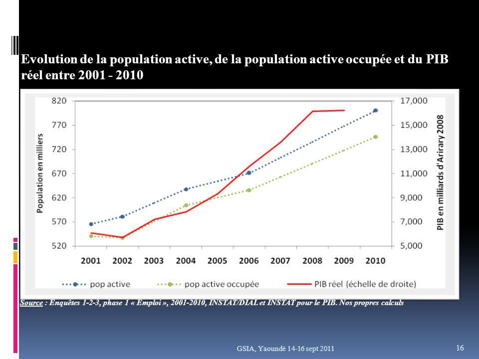 GSIA, Yaoundé 14-16 sept 2011 Evolution de la population active, de la population active occupée et du PIB réel entre 2001 - 2010 Source : Enquêtes 1-2-3, phase 1 « Emploi », 2001-2010, INSTAT/DIAL et INSTAT pour le PIB.