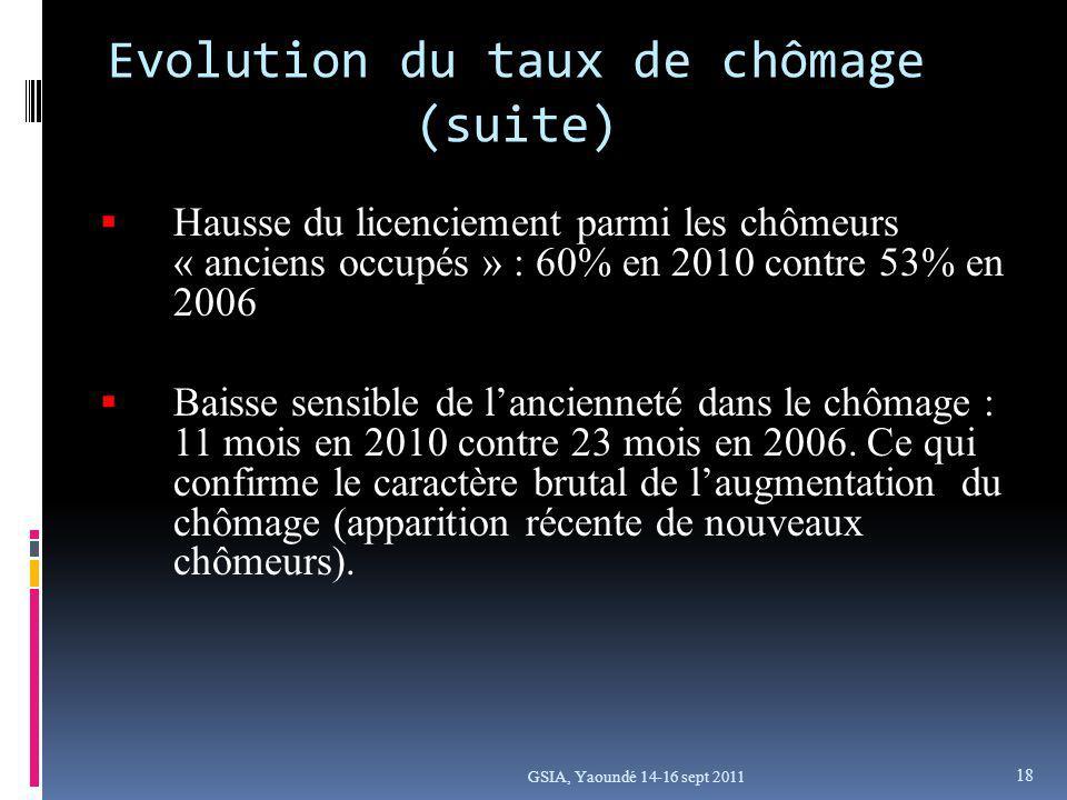 GSIA, Yaoundé 14-16 sept 2011 Hausse du licenciement parmi les chômeurs « anciens occupés » : 60% en 2010 contre 53% en 2006 Baisse sensible de lancienneté dans le chômage : 11 mois en 2010 contre 23 mois en 2006.