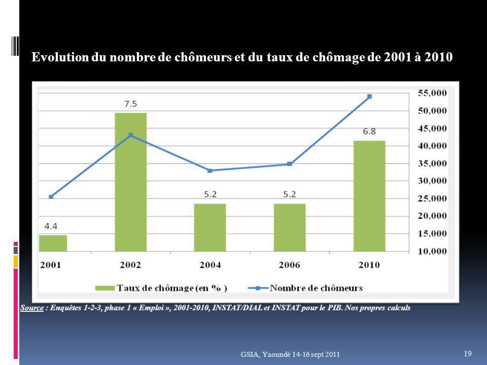 GSIA, Yaoundé 14-16 sept 2011 Evolution du nombre de chômeurs et du taux de chômage de 2001 à 2010 Source : Enquêtes 1-2-3, phase 1 « Emploi », 2001-2010, INSTAT/DIAL et INSTAT pour le PIB.
