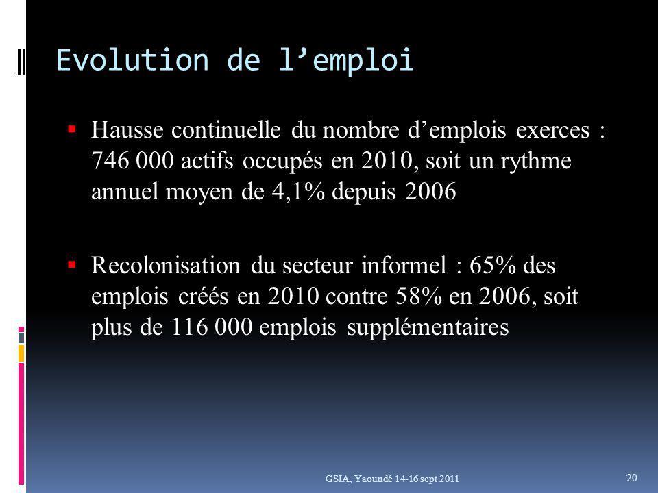 GSIA, Yaoundé 14-16 sept 2011 Hausse continuelle du nombre demplois exerces : 746 000 actifs occupés en 2010, soit un rythme annuel moyen de 4,1% depuis 2006 Recolonisation du secteur informel : 65% des emplois créés en 2010 contre 58% en 2006, soit plus de 116 000 emplois supplémentaires Evolution de lemploi 20