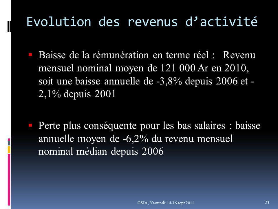 GSIA, Yaoundé 14-16 sept 2011 Evolution des revenus dactivité dactivité Baisse de la rémunération en terme réel : Revenu mensuel nominal moyen de 121 000 Ar en 2010, soit une baisse annuelle de -3,8% depuis 2006 et - 2,1% depuis 2001 Perte plus conséquente pour les bas salaires : baisse annuelle moyen de -6,2% du revenu mensuel nominal médian depuis 2006 23