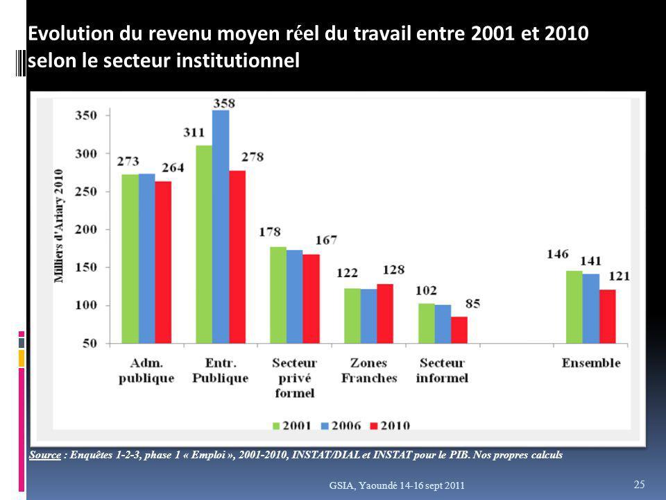 GSIA, Yaoundé 14-16 sept 2011 Evolution du revenu moyen r é el du travail entre 2001 et 2010 selon le secteur institutionnel Source : Enquêtes 1-2-3, phase 1 « Emploi », 2001-2010, INSTAT/DIAL et INSTAT pour le PIB.