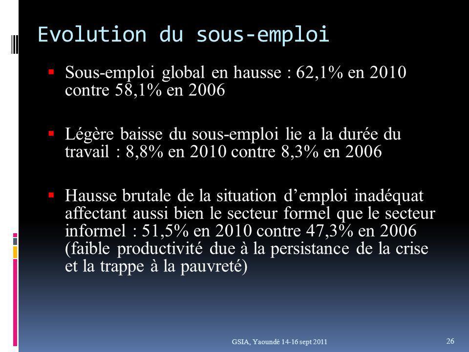 GSIA, Yaoundé 14-16 sept 2011 Sous-emploi global en hausse : 62,1% en 2010 contre 58,1% en 2006 Légère baisse du sous-emploi lie a la durée du travail : 8,8% en 2010 contre 8,3% en 2006 Hausse brutale de la situation demploi inadéquat affectant aussi bien le secteur formel que le secteur informel : 51,5% en 2010 contre 47,3% en 2006 (faible productivité due à la persistance de la crise et la trappe à la pauvreté) Evolution du sous-emploi 26