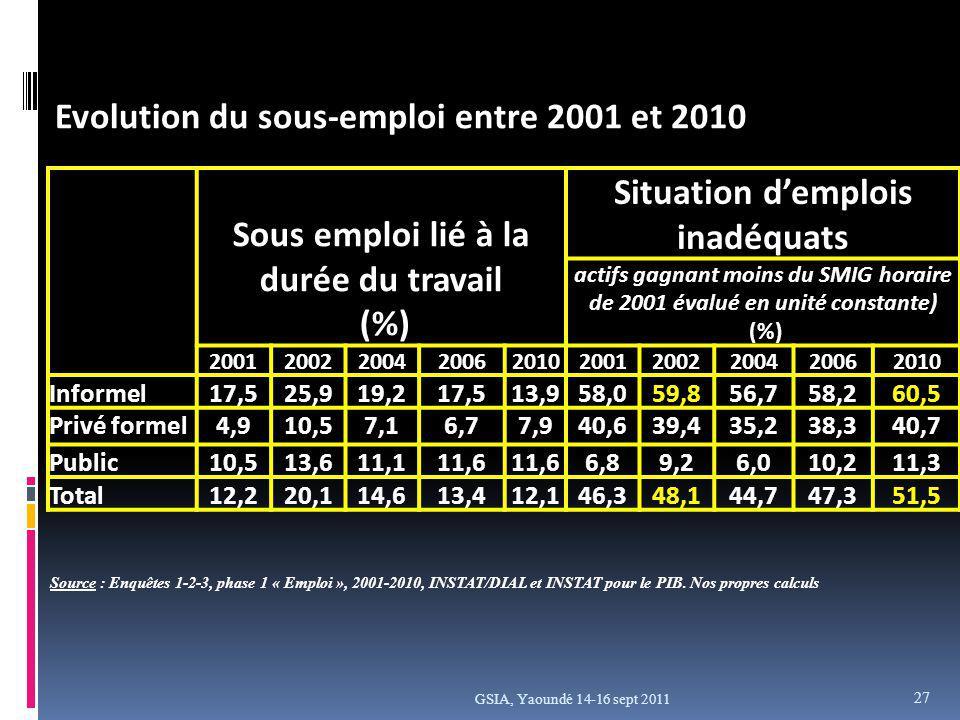 GSIA, Yaoundé 14-16 sept 2011 Evolution du sous-emploi entre 2001 et 2010 Sous emploi lié à la durée du travail (%) Situation demplois inadéquats actifs gagnant moins du SMIG horaire de 2001 évalué en unité constante) (%) 2001200220042006201020012002200420062010 Informel17,525,919,217,513,958,059,856,758,260,5 Privé formel4,910,57,16,77,940,639,435,238,340,7 Public10,513,611,111,6 6,89,26,010,211,3 Total12,220,114,613,412,146,348,144,747,351,5 Source : Enquêtes 1-2-3, phase 1 « Emploi », 2001-2010, INSTAT/DIAL et INSTAT pour le PIB.