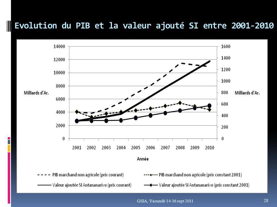 Evolution du PIB et la valeur ajouté SI entre 2001-2010 GSIA, Yaoundé 14-16 sept 2011 28