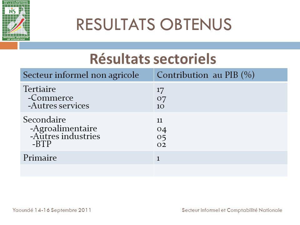 RESULTATS OBTENUS Secteur informel non agricoleContribution au PIB (%) Tertiaire -Commerce -Autres services 17 07 10 Secondaire -Agroalimentaire -Autr