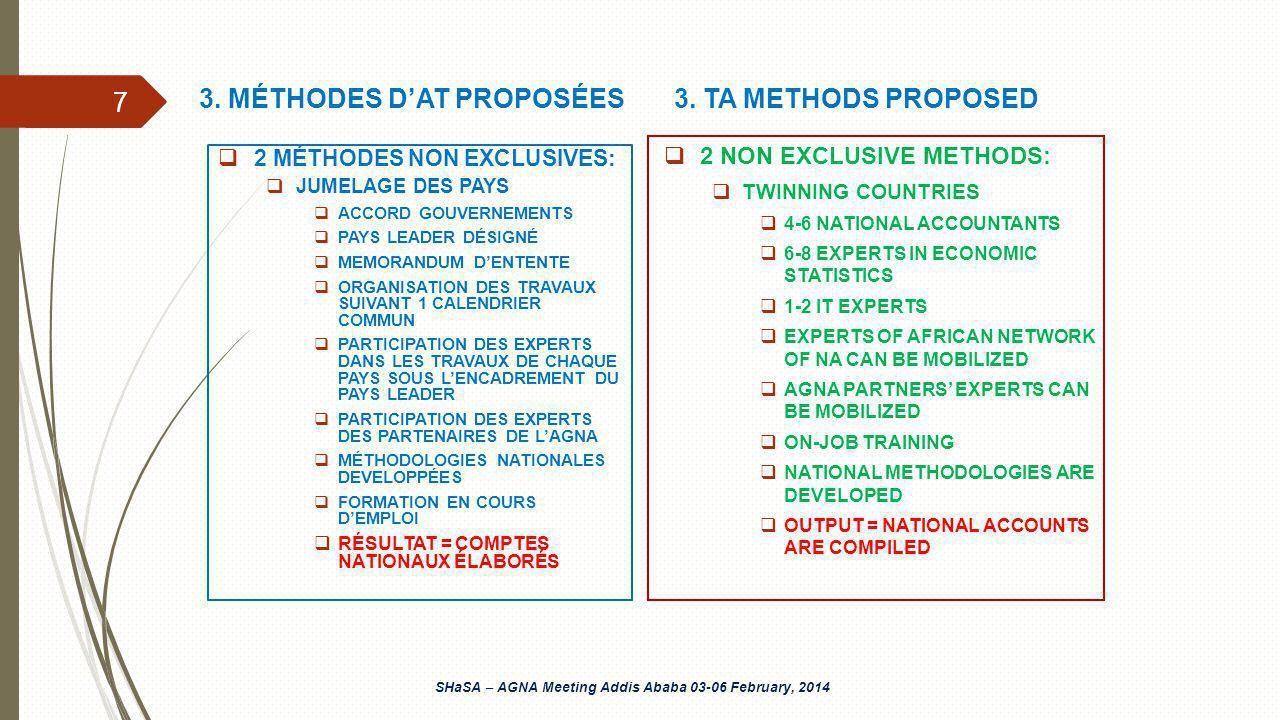 2 MÉTHODES NON EXCLUSIVES: JUMELAGE DES PAYS ACCORD GOUVERNEMENTS PAYS LEADER DÉSIGNÉ MEMORANDUM DENTENTE ORGANISATION DES TRAVAUX SUIVANT 1 CALENDRIER COMMUN PARTICIPATION DES EXPERTS DANS LES TRAVAUX DE CHAQUE PAYS SOUS LENCADREMENT DU PAYS LEADER PARTICIPATION DES EXPERTS DES PARTENAIRES DE LAGNA MÉTHODOLOGIES NATIONALES DEVELOPPÉES FORMATION EN COURS DEMPLOI RÉSULTAT = COMPTES NATIONAUX ÉLABORÉS 2 NON EXCLUSIVE METHODS: TWINNING COUNTRIES 4-6 NATIONAL ACCOUNTANTS 6-8 EXPERTS IN ECONOMIC STATISTICS 1-2 IT EXPERTS EXPERTS OF AFRICAN NETWORK OF NA CAN BE MOBILIZED AGNA PARTNERS EXPERTS CAN BE MOBILIZED ON-JOB TRAINING NATIONAL METHODOLOGIES ARE DEVELOPED OUTPUT = NATIONAL ACCOUNTS ARE COMPILED SHaSA – AGNA Meeting Addis Ababa 03-06 February, 2014 3.
