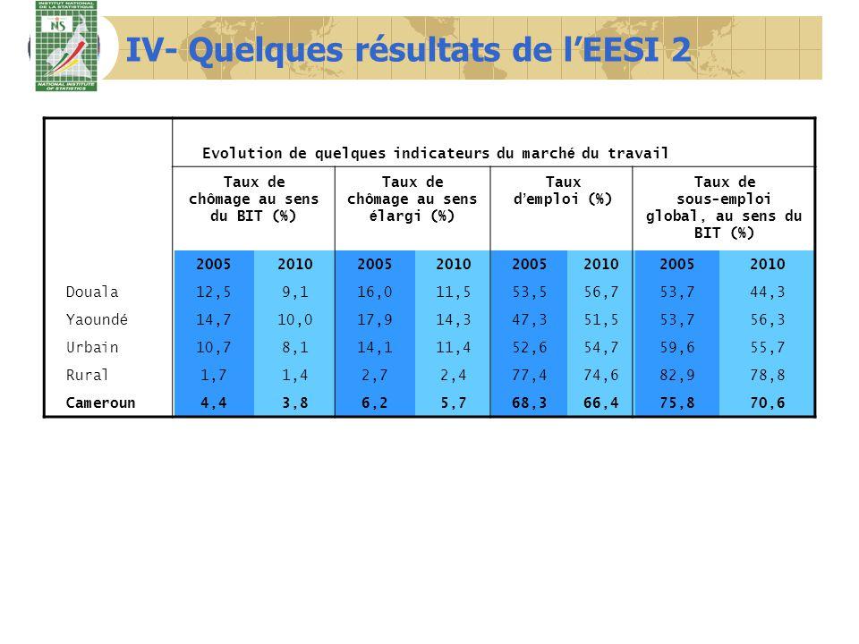 IV- Quelques résultats de lEESI 2 Evolution de quelques indicateurs du march é du travail Taux de chômage au sens du BIT (%) Taux de chômage au sens é