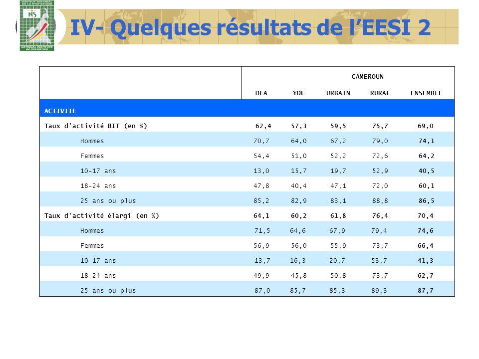 IV- Quelques résultats de lEESI 2 DLA CAMEROUN YDEURBAINRURALENSEMBLE ACTIVITE Taux d'activit é BIT (en %) 62,457,359,575,769,0 Hommes70,764,067,279,0