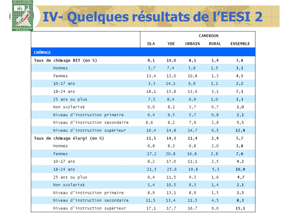 IV- Quelques résultats de lEESI 2 DLA CAMEROUN YDEURBAINRURALENSEMBLE SOUS EMPLOI Taux de sous emploi visible (en %)9,616,613,211,7 12,2 Hommes 8,5 13,1 11,5 12,5 12,1 Femmes11,1 20,915,511,0 12,4 Secteur public9,0 21,2 17,9 26,2 20,7 Secteur priv é formel2,96,24,09,75,3 Secteur informel non agricole 11,1 15,9 13,6 17,7 15,1 Secteur informel agricole 5,8 27,512,99,6 9,8 Taux de sous emploi invisible (en %) 32,0 38,542,974,463,7 Hommes 24,0 32,1 35,1 68,5 56,3 Femmes 42,9 46,452,980,371,8 Secteur public 8,7 7,921,212,3 Secteur priv é formel 11,4 19,5 16,2 32,7 20,0 Secteur informel non agricole37,2 48,146,957,951,0 Secteur informel agricole61,0 35,4 75,681,881,4 Taux de sous emploi global (BIT) (en %) 44,3 56,3 55,7 78,8 70,6 Hommes34,847,446,973,963,7 Femmes56,266,666,483,778,0 Secteur public17,729,625,841,731,1 Secteur priv é formel13,924,619,539,124,1 Secteur informel non agricole44,659,155,767,059,9 Secteur informel agricole64,957,979,683,883,5 Taux de pluriactivité 11,0 10,1 14,3 32,8 26,5 Taux dinformalité 78,5 75,0 80,3 95,7 90,5