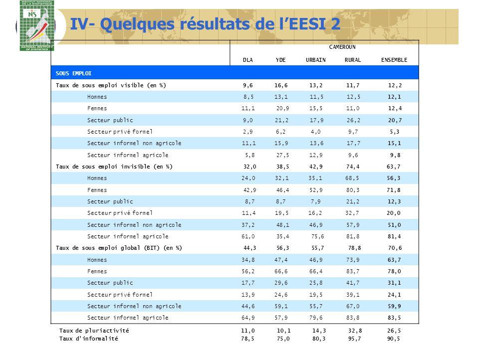 IV- Quelques résultats de lEESI 2 DLA CAMEROUN YDEURBAINRURALENSEMBLE SOUS EMPLOI Taux de sous emploi visible (en %)9,616,613,211,7 12,2 Hommes 8,5 13