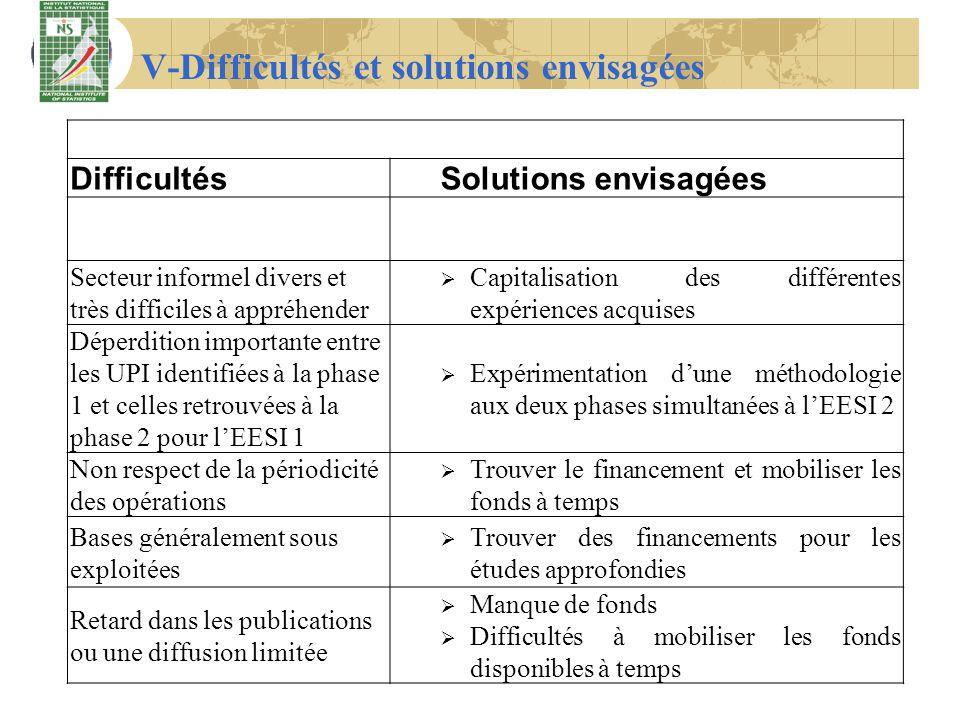 V-Difficultés et solutions envisagées DifficultésSolutions envisagées Secteur informel divers et très difficiles à appréhender Capitalisation des diff