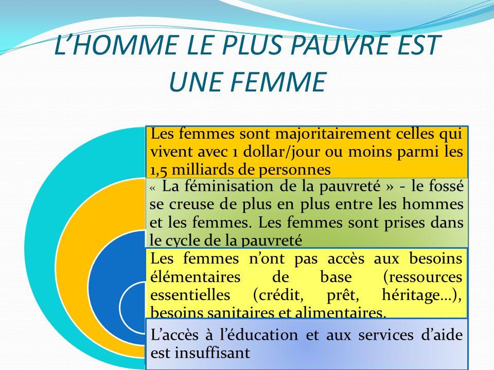 LHOMME LE PLUS PAUVRE EST UNE FEMME Les femmes sont majoritairement celles qui vivent avec 1 dollar/jour ou moins parmi les 1,5 milliards de personnes « La féminisation de la pauvreté » - le fossé se creuse de plus en plus entre les hommes et les femmes.