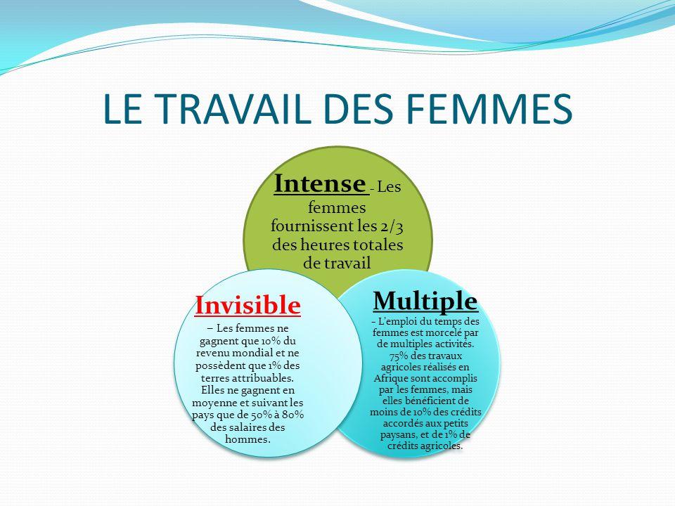 LE TRAVAIL DES FEMMES Intense – Les femmes fournissent les 2/3 des heures totales de travail Multiple – Lemploi du temps des femmes est morcelé par de multiples activités.