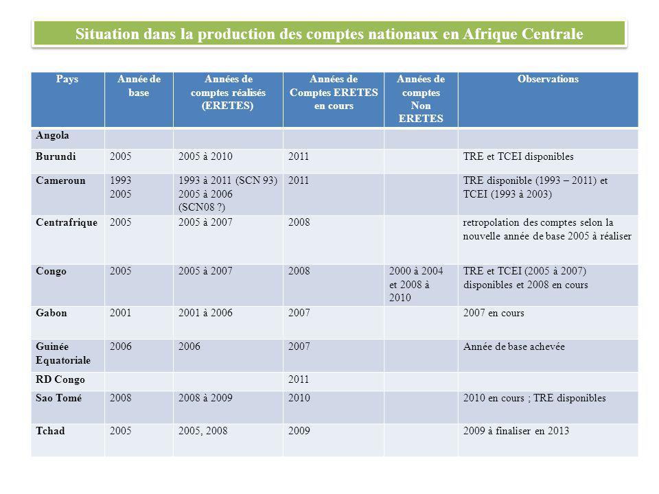 Situation dans la production des comptes nationaux en Afrique Centrale PaysAnnée de base Années de comptes réalisés (ERETES) Années de Comptes ERETES en cours Années de comptes Non ERETES Observations Angola Burundi20052005 à 20102011TRE et TCEI disponibles Cameroun1993 2005 1993 à 2011 (SCN 93) 2005 à 2006 (SCN08 ) 2011TRE disponible (1993 – 2011) et TCEI (1993 à 2003) Centrafrique20052005 à 20072008retropolation des comptes selon la nouvelle année de base 2005 à réaliser Congo20052005 à 200720082000 à 2004 et 2008 à 2010 TRE et TCEI (2005 à 2007) disponibles et 2008 en cours Gabon20012001 à 200620072007 en cours Guinée Equatoriale 2006 2007Année de base achevée RD Congo2011 Sao Tomé20082008 à 200920102010 en cours ; TRE disponibles Tchad20052005, 200820092009 à finaliser en 2013