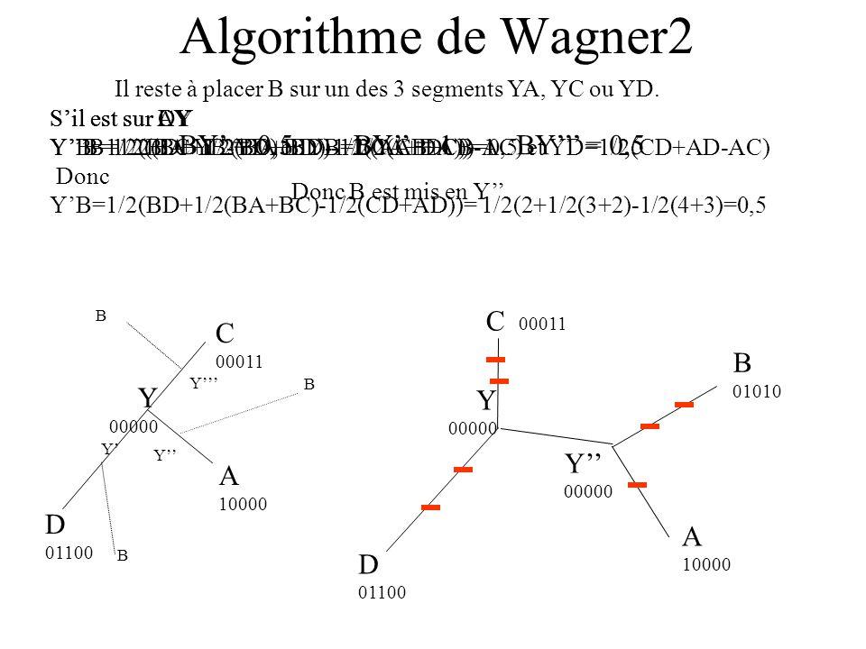 Algorithme de Wagner2 Donc B est mis en Y Y 00000 B 01010 D 01100 C 00011 Y 00000 A 10000 D 01100 C 00011 Y 00000 A 10000 Y B Y B Y B Il reste à placer B sur un des 3 segments YA, YC ou YD.