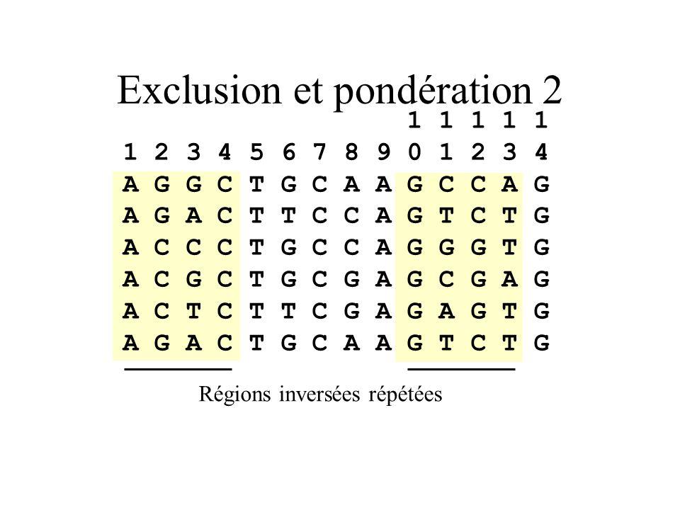 Exclusion et pondération 2 1 1 1 1 1 1 2 3 4 5 6 7 8 9 0 1 2 3 4 A G G C T G C A A G C C A G A G A C T T C C A G T C T G A C C C T G C C A G G G T G A C G C T G C G A G C G A G A C T C T T C G A G A G T G A G A C T G C A A G T C T G Régions inversées répétées