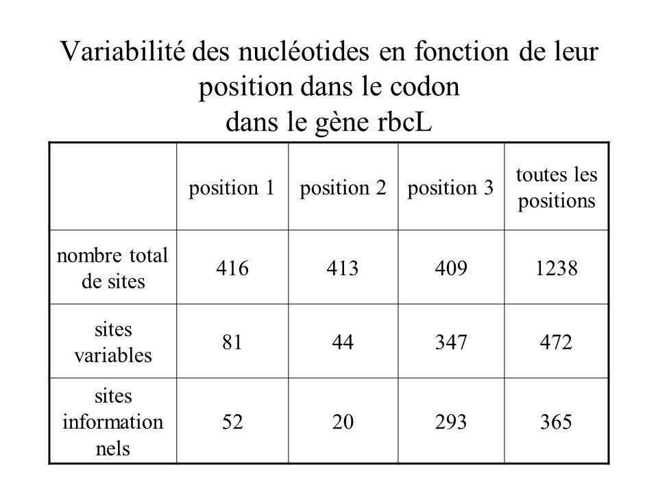 Variabilité des nucléotides en fonction de leur position dans le codon dans le gène rbcL position 1position 2position 3 toutes les positions nombre total de sites 4164134091238 sites variables 8144347472 sites information nels 5220293365
