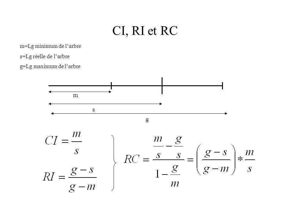 CI, RI et RC m g s m=Lg minimum de larbre s=Lg réelle de larbre g=Lg maximum de larbre