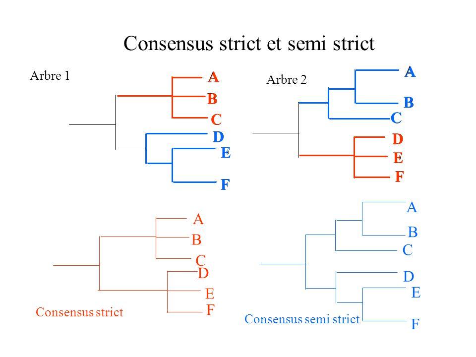 Consensus strict et semi strict F E D C B A Arbre 1 Arbre 2 C B A D F E F E D C A B F E D C A B Consensus strict Consensus semi strict C A B F E D F E D C B A
