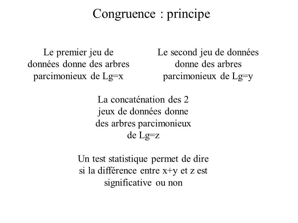 Congruence : principe Le premier jeu de données donne des arbres parcimonieux de Lg=x Le second jeu de données donne des arbres parcimonieux de Lg=y La concaténation des 2 jeux de données donne des arbres parcimonieux de Lg=z Un test statistique permet de dire si la différence entre x+y et z est significative ou non