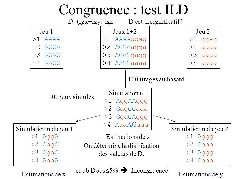 Congruence : test ILD Jeu 1 >1 AAAA >2 AGGA >3 AGAG >4 AAGG Jeu 2 >1 ggag >2 agga >3 gagg >4 aaaa Jeux 1+2 >1 AAAAggag >2 AGGAagga >3 AGAGgagg >4 AAGGaaaa D=(lgx+lgy)-lgz 100 tirages au hasard 100 jeux simulés Simulation n >1 AggAAggg >2 GagGGaaa >3 GgaGAggg >4 Aaa AG aaa Simulation n du jeu 1 >1 AggA >2 GagG >3 GgaG >4 AaaA Simulation n du jeu 2 >1 Aggg >2 Gaaa >3 Aggg >4 Gaaa Estimations de z Estimations de xEstimations de y On détermine la distribution des valeurs de D.