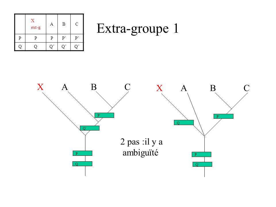 Extra-groupe 1 X ext-g ABC PPPPP QQQQQ X A B C P Q P Q P Q P Q 2 pas :il y a ambiguïté