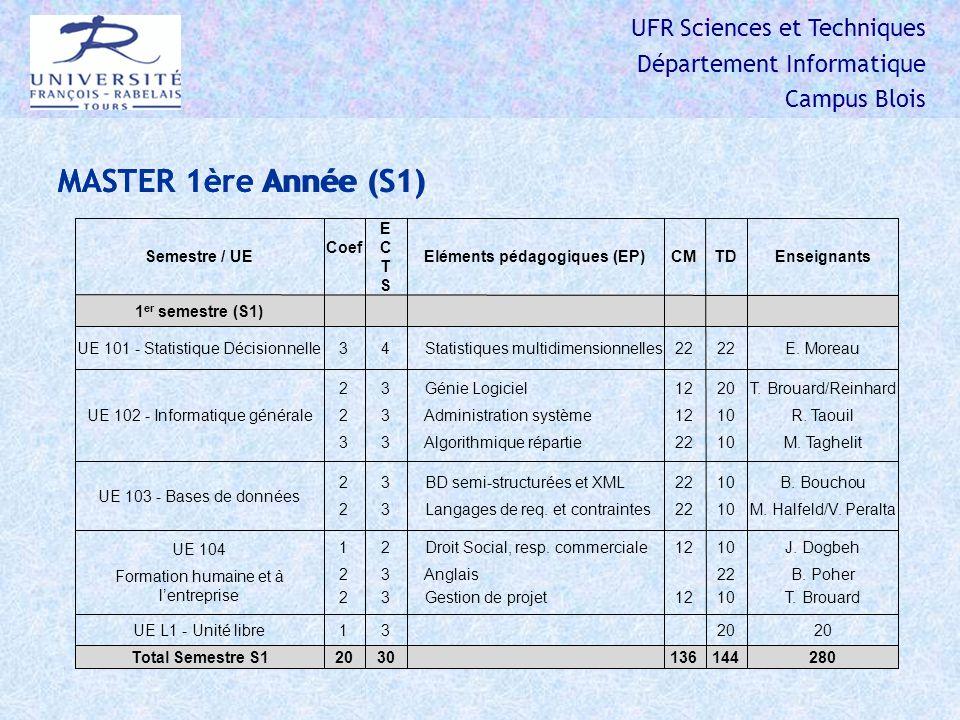 UFR Sciences et Techniques Département Informatique Campus Blois MASTER 1ère Année (S1) Semestre / UE Coef ECTSECTS Eléments pédagogiques (EP)CMTDEnseignants 1 er semestre (S1) UE 101 - Statistique Décisionnelle34 Statistiques multidimensionnelles22 E.