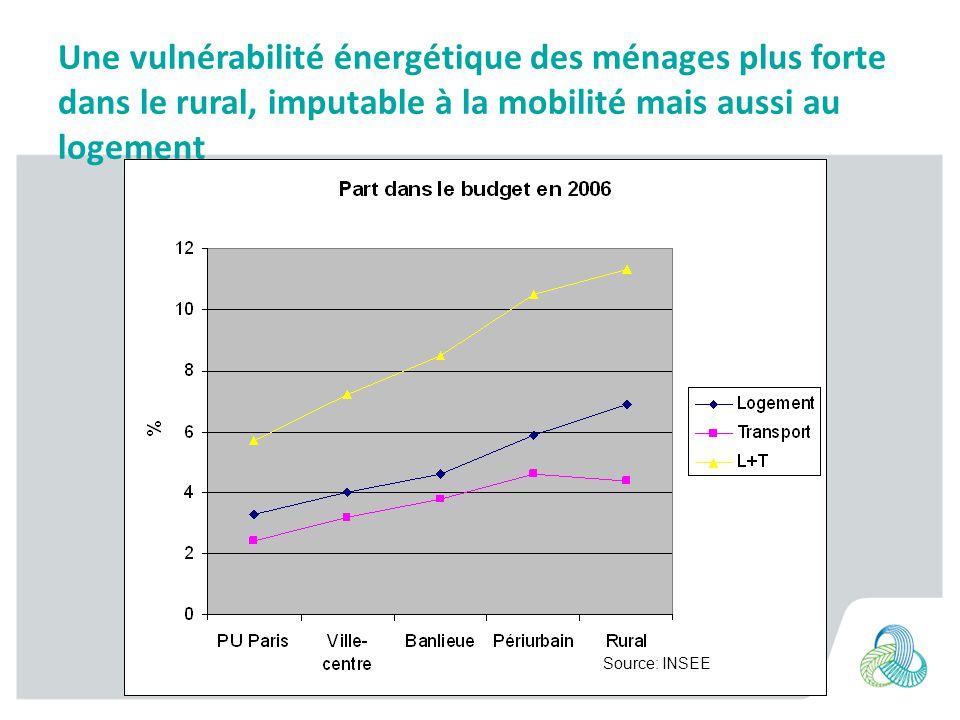 Une vulnérabilité énergétique des ménages plus forte dans le rural, imputable à la mobilité mais aussi au logement Source: INSEE