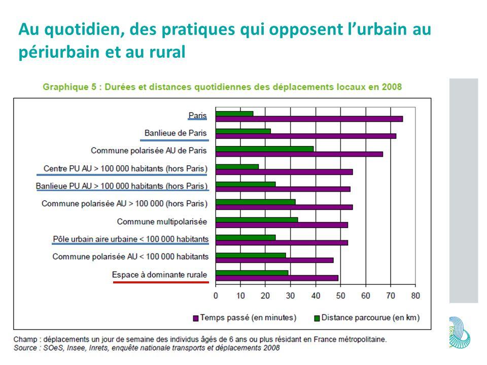 Reste du territoire (dont rural) Parts modales (% dépl) – Voiture = 76% – Marche ou vélo = 19% – TC = 5% 0.8 voiture/adulte Grandes agglomérations Parts modales (% dépl) – Voiture = 55% – Marche ou vélo= 33% – TC = 12% 0,6 voiture/adulte (0,3 à Paris) Une forte dépendance à la voiture, expliquée par les distances à parcourir et le manque de TC