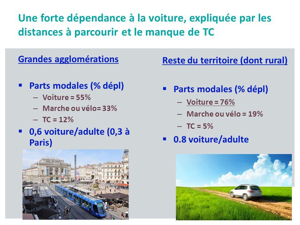 Reste du territoire (dont rural) Parts modales (% dépl) – Voiture = 76% – Marche ou vélo = 19% – TC = 5% 0.8 voiture/adulte Grandes agglomérations Par