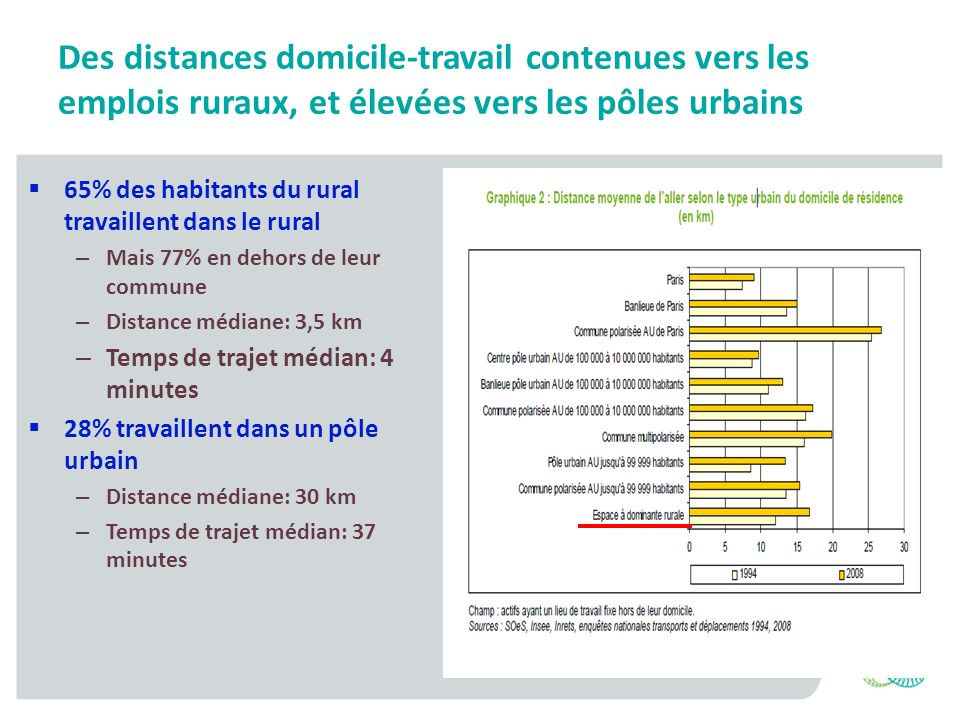 Des distances domicile-travail contenues vers les emplois ruraux, et élevées vers les pôles urbains 65% des habitants du rural travaillent dans le rur