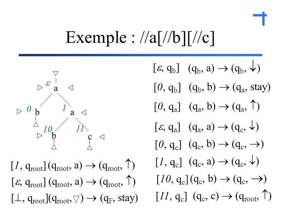 Exemple : //a[//b][//c] [, q b ] [0, q b ] (q b, ) (q b, d) (q b, a) (q b, ) (q b, b) (q a, stay) [0, q a ] (q a, ) (q a, b) (q a, ) [, q a ] (q a, a) (q c, ) [0, q c ] (q c, b) (q c, ) [1, q c ] (q c, a) (q c, ) [10, q c ] (q c, b) (q c, ) [11, q c ] (q c, c) (q root, ) a ba c b 0 1 10 11 [1, q root ] (q root, a) (q root, ) [, q root ] (q root, a) (q root, ) [, q root ] (q root, ) (q F, stay)
