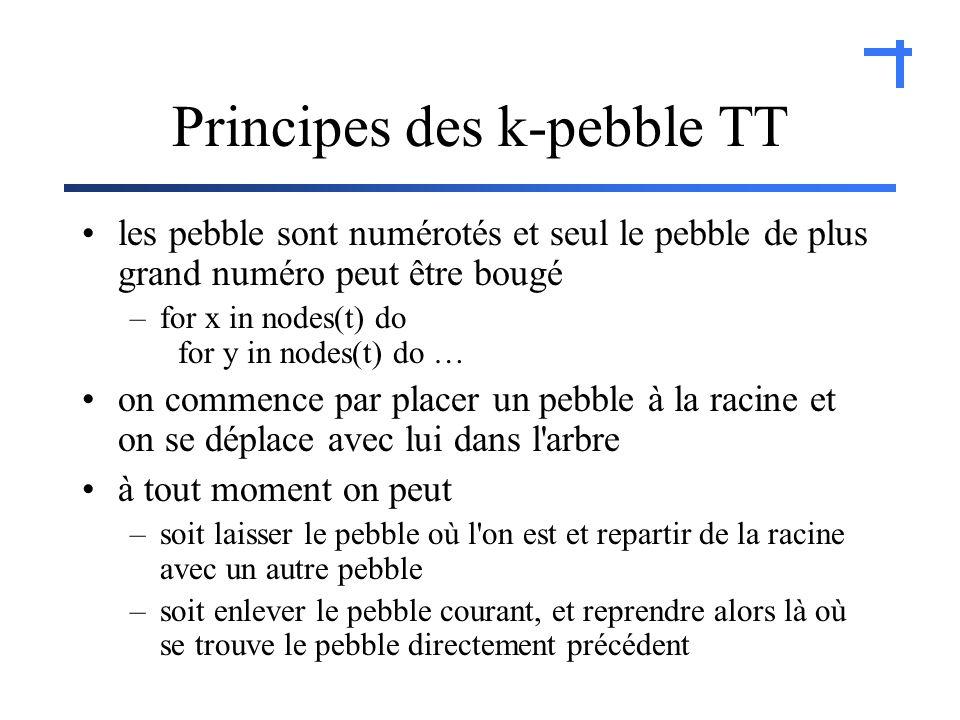 Principes des k-pebble TT les pebble sont numérotés et seul le pebble de plus grand numéro peut être bougé –for x in nodes(t) do for y in nodes(t) do … on commence par placer un pebble à la racine et on se déplace avec lui dans l arbre à tout moment on peut –soit laisser le pebble où l on est et repartir de la racine avec un autre pebble –soit enlever le pebble courant, et reprendre alors là où se trouve le pebble directement précédent