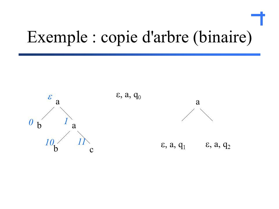 Exemple : copie d arbre (binaire) a a ba c b 0 1 10 11, a, q 0, a, q 1, a, q 2