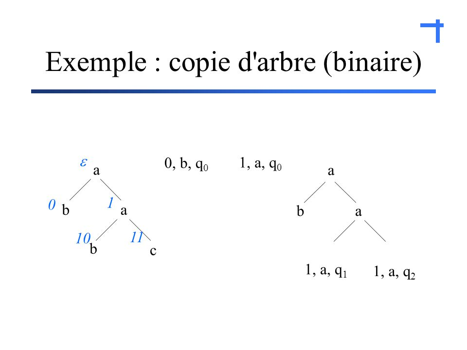 Exemple : copie d arbre (binaire) a a ba c b 0 1 10 11 0, b, q 0 1, a, q 0 ba 1, a, q 1 1, a, q 2