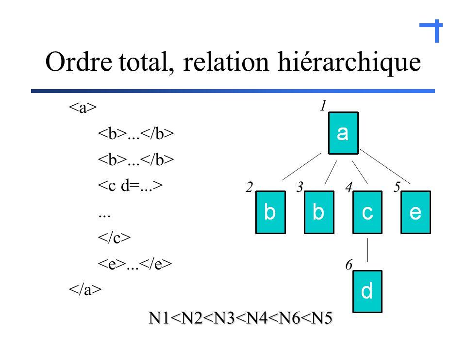 ......... 1 2345 6 Ordre total, relation hiérarchique N1<N2<N3<N4<N6<N5
