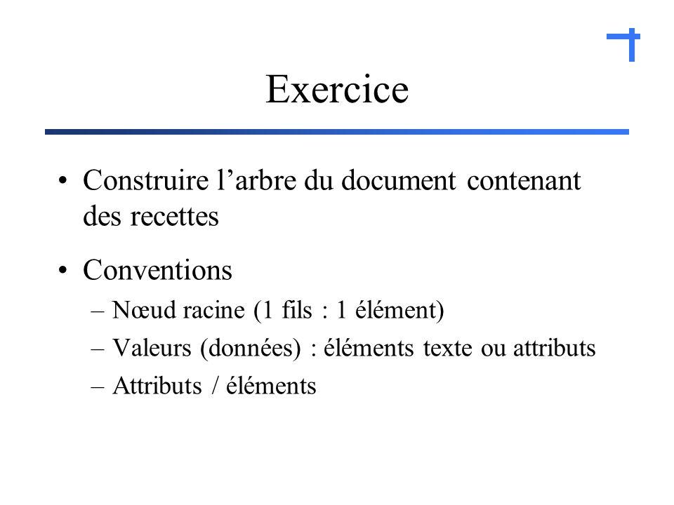 Exercice Construire larbre du document contenant des recettes Conventions –Nœud racine (1 fils : 1 élément) –Valeurs (données) : éléments texte ou attributs –Attributs / éléments