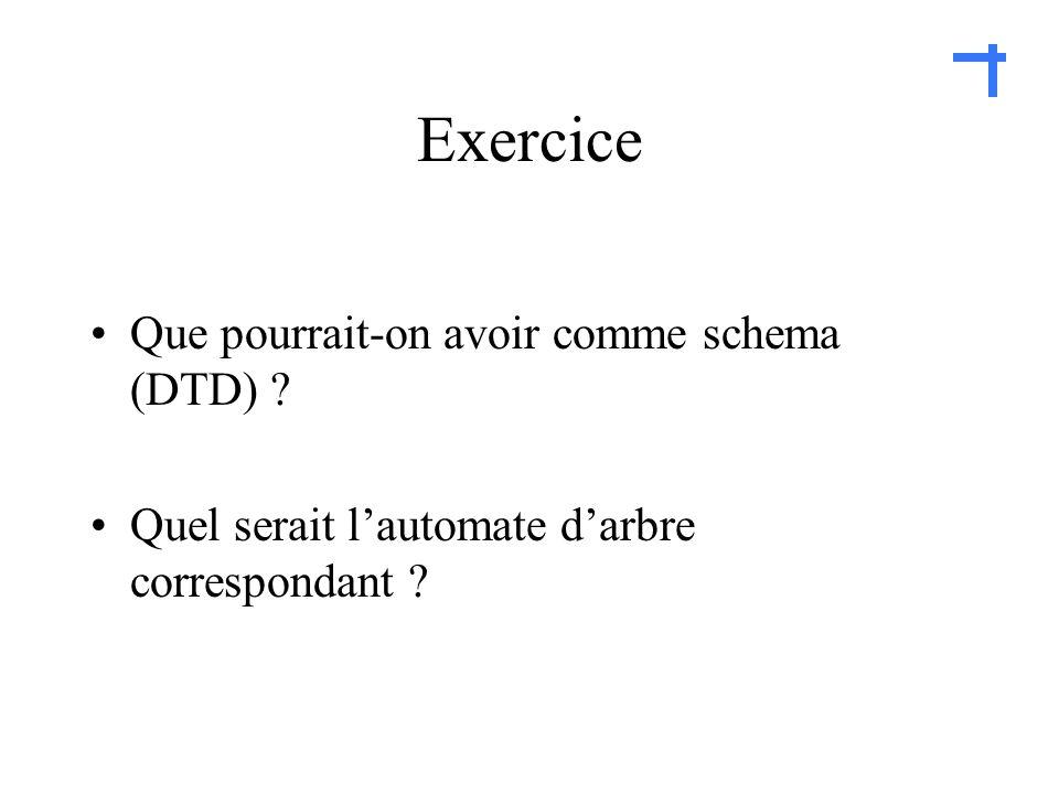 Exercice Que pourrait-on avoir comme schema (DTD) ? Quel serait lautomate darbre correspondant ?