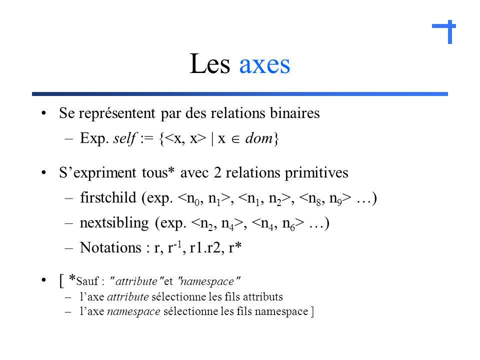 Les axes Se représentent par des relations binaires –Exp.