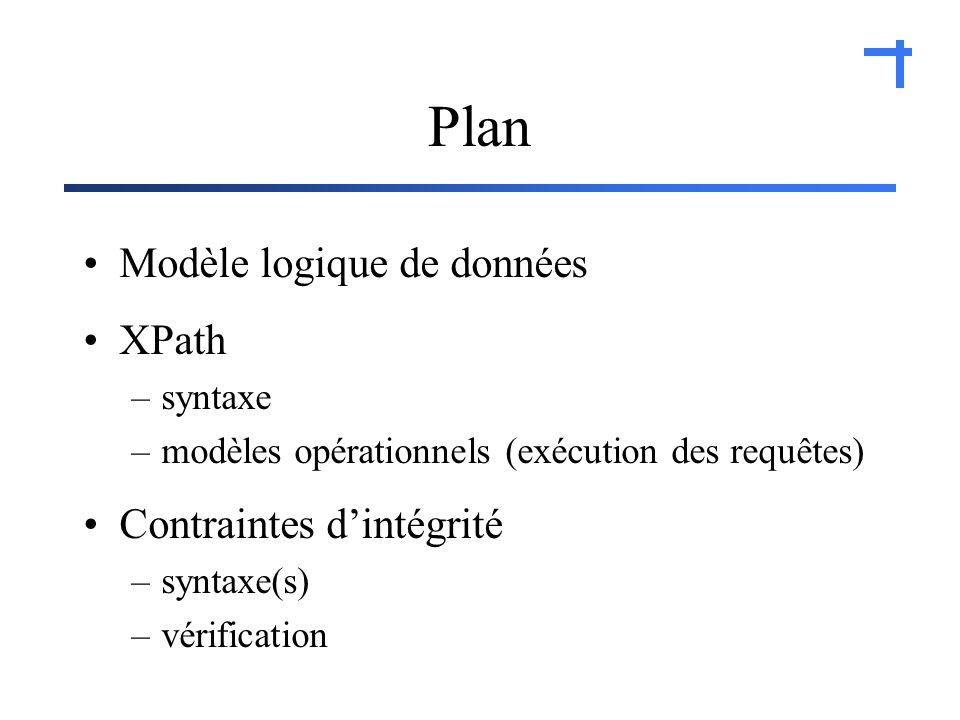 Plan Modèle logique de données XPath –syntaxe –modèles opérationnels (exécution des requêtes) Contraintes dintégrité –syntaxe(s) –vérification
