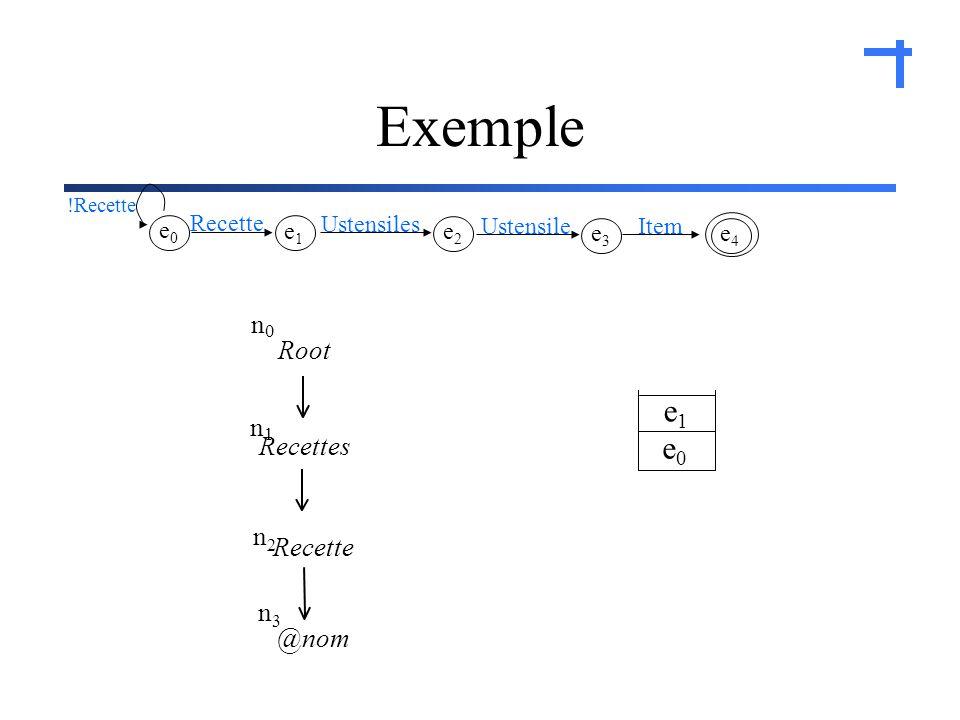 Exemple e0e0 e1e1 e4e4 Item e3e3 Ustensile e2e2 Ustensiles e1e1 Recette e0e0 !Recette Recette Root n 0 n2n2 @nom n3n3 n 1 Recettes