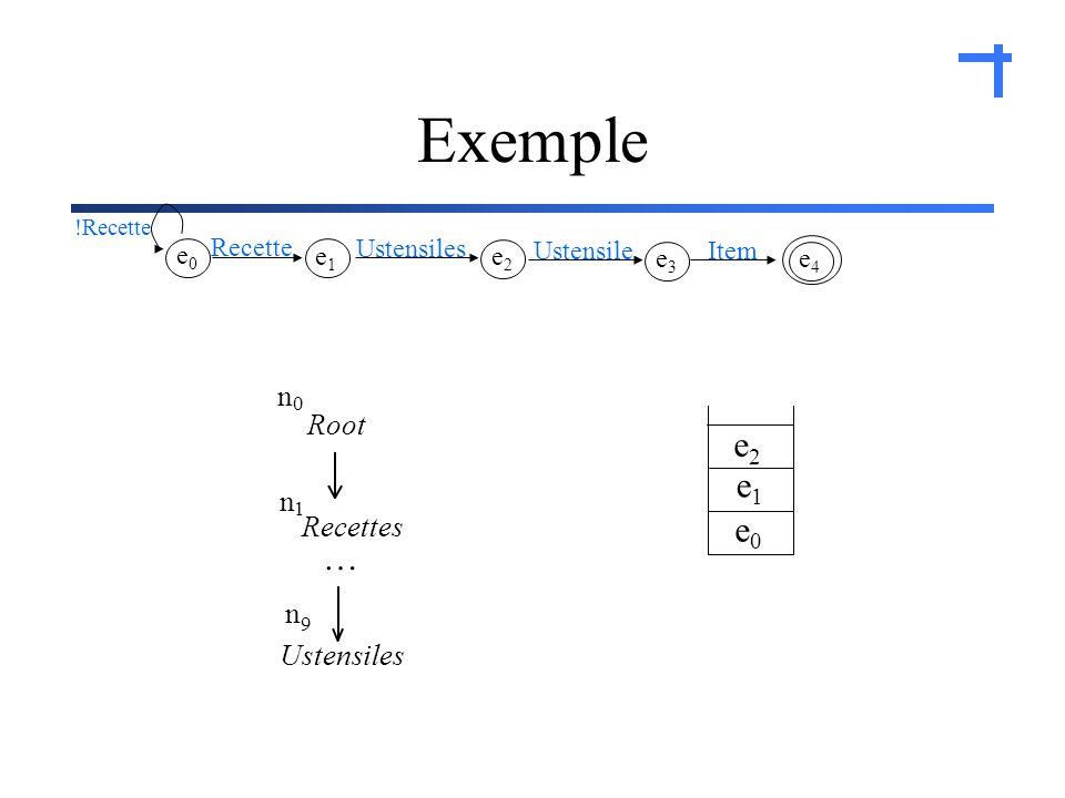Exemple e0e0 e1e1 e2e2 e4e4 Item e3e3 Ustensile e2e2 Ustensiles e1e1 Recette e0e0 !Recette Recettes Root n 0 n 1 Ustensiles n 9 …