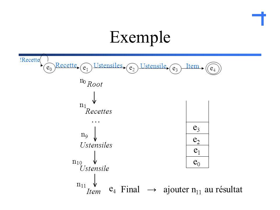 Exemple e0e0 e1e1 e2e2 Ustensile e3e3 e4e4 Final ajouter n 11 au résultat e4e4 Item e3e3 Ustensile e2e2 Ustensiles e1e1 Recette e0e0 !Recette Recettes Ustensiles n 10 Item n 11 Root n 0 n 1 n 9 …