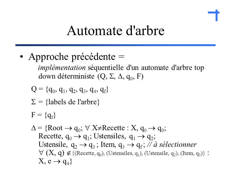 Automate d arbre Approche précédente = implémentation séquentielle d un automate d arbre top down déterministe (Q,,, q 0, F) Q = {q 0, q 1, q 2, q 3, q 4, q f } = {labels de l arbre} F = {q f } = {Root q 0 ; X Recette : X, q 0 q 0 ; Recette, q 0 q 1 ; Ustensiles, q 1 q 2 ; Ustensile, q 2 q 3 ; Item, q 3 q f ; // à sélectionner (X, q) {(Recette, q 0 ), (Ustensiles, q 1 ), (Ustensile, q 2 ), (Item, q 3 )} : X, e q 4 }
