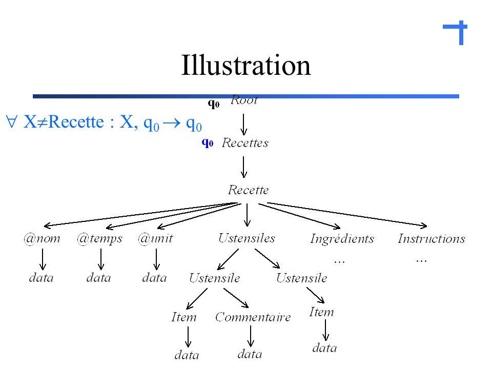 Illustration X Recette : X, q 0 q 0