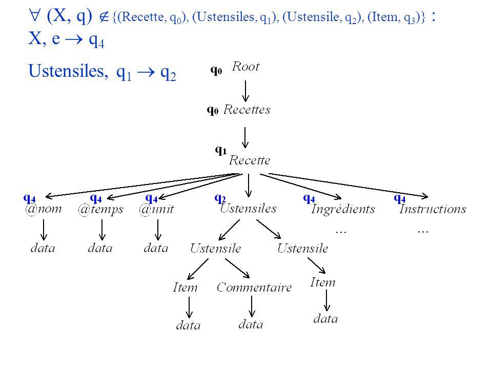 Exemple Ustensiles, q 1 q 2 (X, q) {(Recette, q 0 ), (Ustensiles, q 1 ), (Ustensile, q 2 ), (Item, q 3 )} : X, e q 4