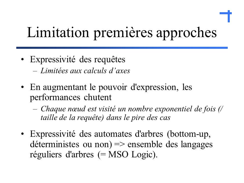 Limitation premières approches Expressivité des requêtes –Limitées aux calculs daxes En augmentant le pouvoir d expression, les performances chutent –Chaque nœud est visité un nombre exponentiel de fois (/ taille de la requête) dans le pire des cas Expressivité des automates d arbres (bottom-up, déterministes ou non) => ensemble des langages réguliers d arbres (= MSO Logic).